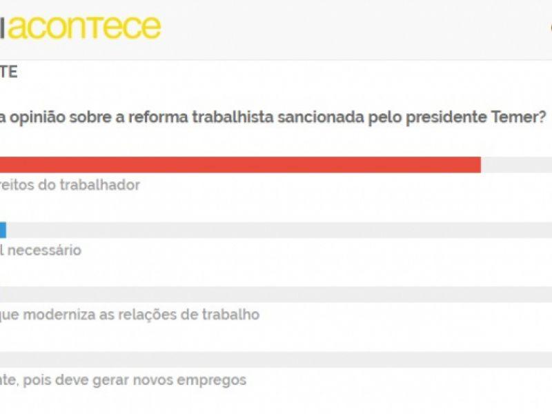 Enquete: Para 79,2 % dos internautas reforma trabalhista retira direitos dos trabalhadores